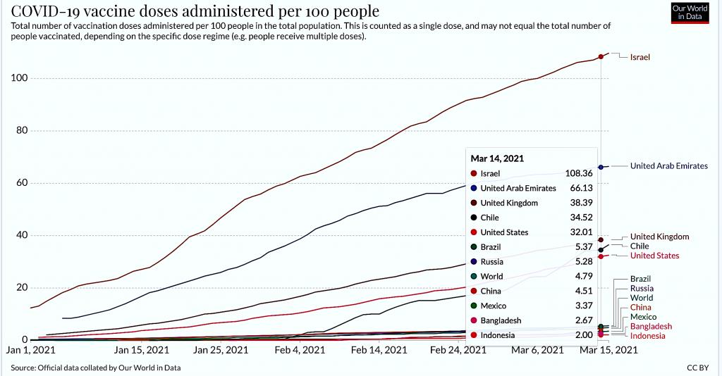 Əhalinin hər 100 nəfərinə düşən vaksin dozasının sayı