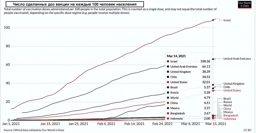 Число доз вакцин, сделанных на 100 человек населения