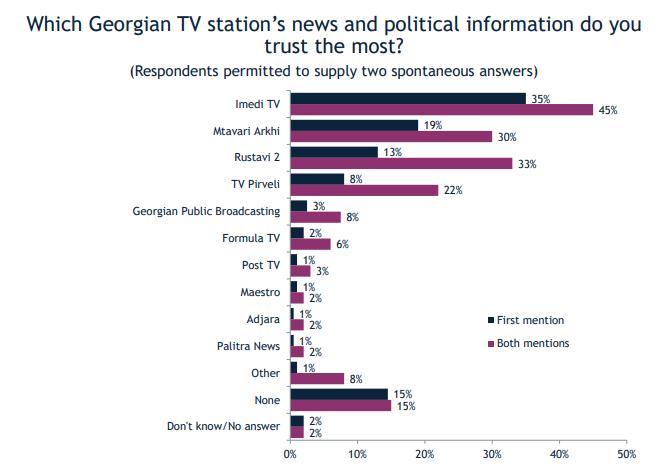 Опрос Международного республиканского института (IRI). Большинство в Грузии поддерживают Патриарха, армию и правящую партию