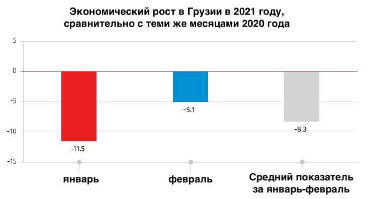 Падение экономики Грузии в 2021 году