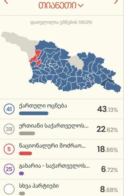 არჩევნების შედეგები 2021 - თიანეთი